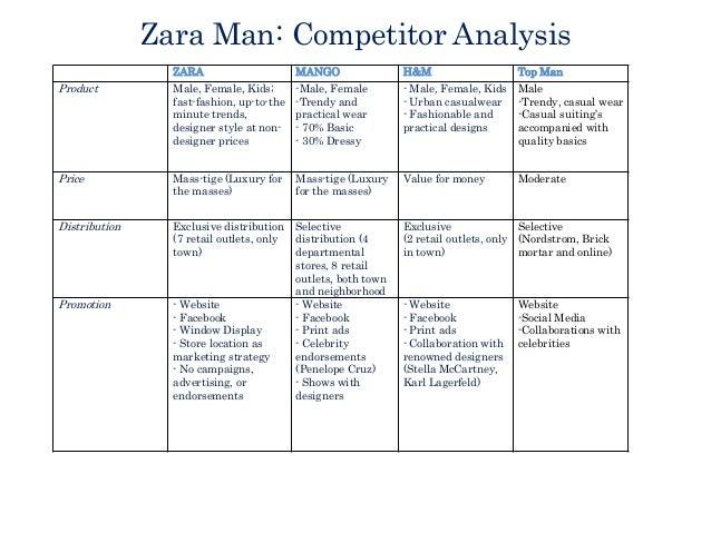 Group Project 2 Zara Man Wike Crumpler Tingle