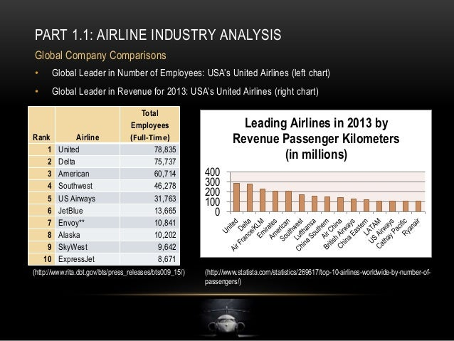 skywest swot Swot analysis conclusion 4/23/12 facts and figures skywest inc  and -the competitors skywest inc contents airline industry airline passengers the us airline industry regional airline industry skywest inc -an overview and partnerships skywest inc swot.