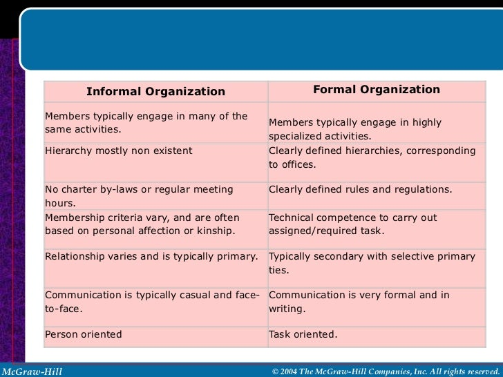 formal organization View notes - formal organizations from scie syg2000 at broward college people tend to resist being a part of the organization examples are prisons and mental hospitals (see appelbaum and chambliss.