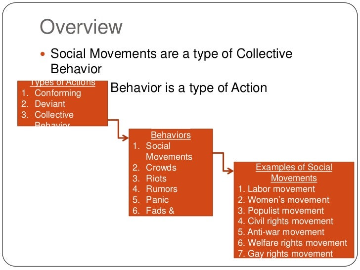 deviant behavior the social learning Deviant acts refer to a type of behavior that does not adhere to widely accepted cultural and social norms examples include major violations of law such as murder, theft and rape, and minor acts.