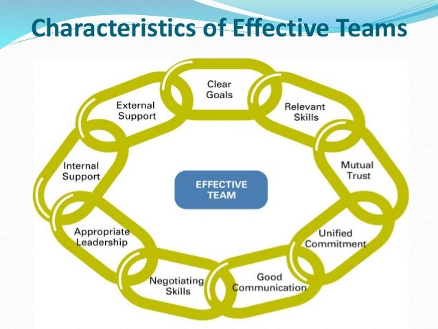 essay on managing effective teams This essays aims to explain the features of an effective team performance a team can be said to be a group of people working together to achieve a goal.