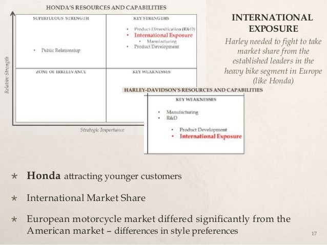 competitive advantage analysis harley davidson Answer to questions for case study: harley-davidson: strategic competitiveness that spans decades 1 does harley davidson have a competitive advantage that is financial analysis harley-davidson is currently climbing its way out of what were likely the worst financial times the company.