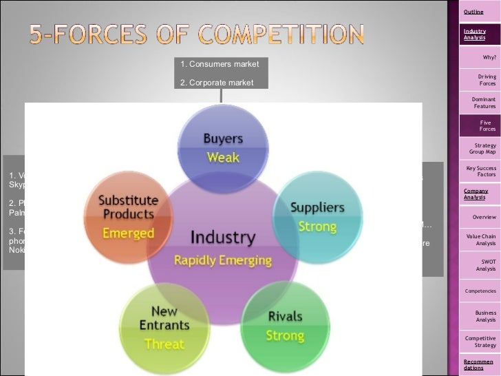 htc smartphone company porter five forces Porter's five forces framework is a tool for analyzing competition of a business  it draws from industrial organization (io) economics to derive five forces that.
