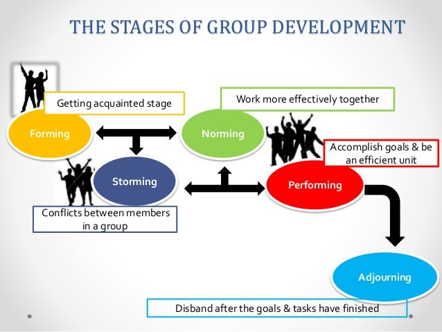 Types of Groups Found in an Organisation