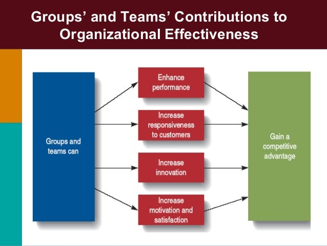 groups and team effectiveness 2014/10/14  some groups guard against this by ensuring that they get a fairly regular turnover of people to keep them on their toes team leadership / what makes an effective team leader although it is likely that the leadership role will shift.