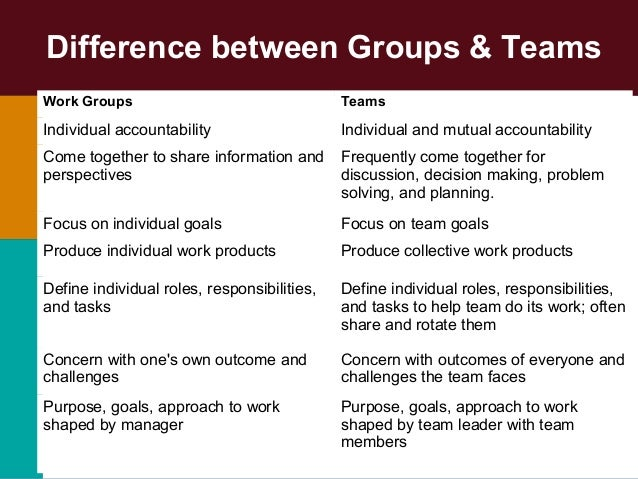 Difference Between Group And Team 57