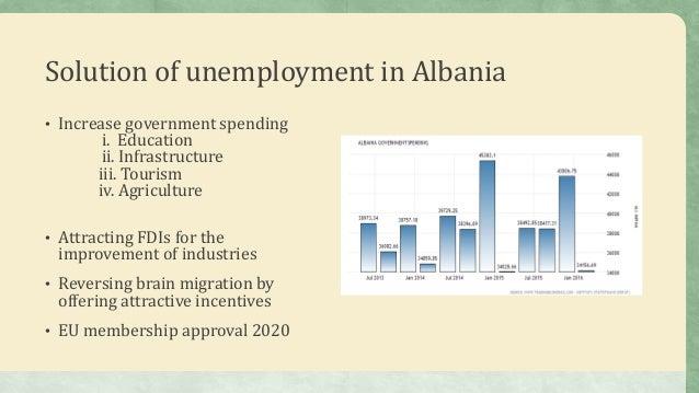 unemployment in albania