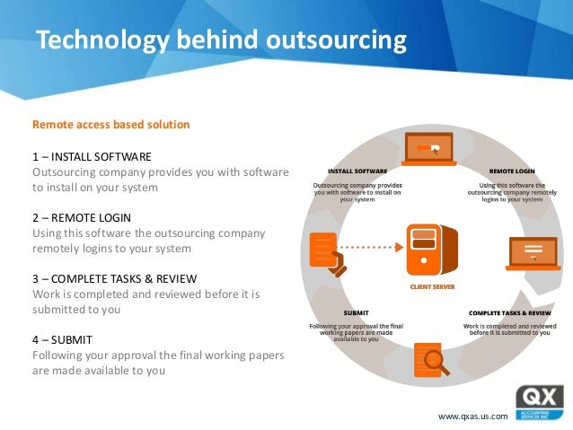 """outsourcing technology essay Information technology outsourcing """"information technology outsourcing is the contracting out of part or all of an organization's it activities"""" new trends have included operations, programming, and technology planning."""