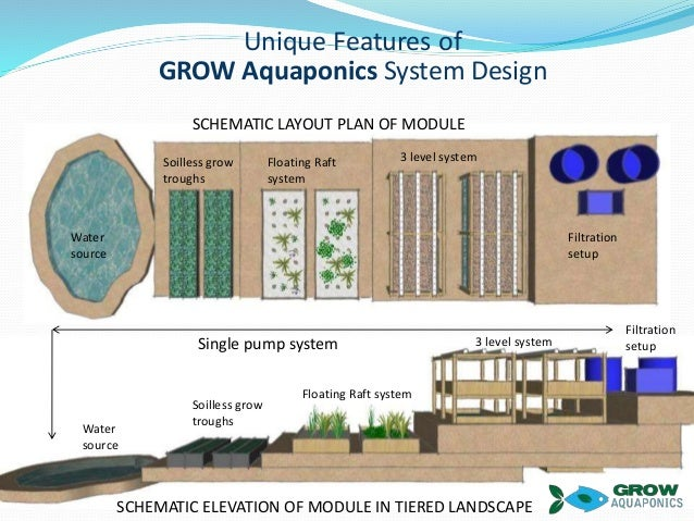 Grow Aquaponics Brief