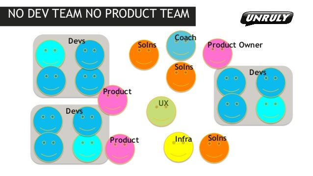 NO DEV TEAM NO PRODUCT TEAM  Infra  UX  Coach  Product  Solns  Product Owner  Solns  Solns  Product  Devs  Devs  Devs