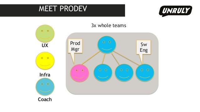 Prod  Mgr  Sw  Eng  UX  Infra  Coach  3x whole teams  MEET PRODEV