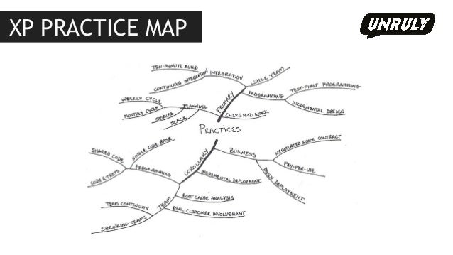 Title position here  Your title sit over it XP PRACTICE MAP