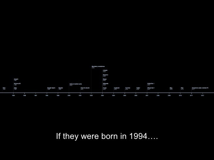If they were born in 1994….