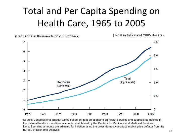 growing cost of healthcare Manageable cost4 the growing complexity of treatments, population aging, and public health outbreaks, such as the current ebola crisis in africa, will add to clinical and cost.