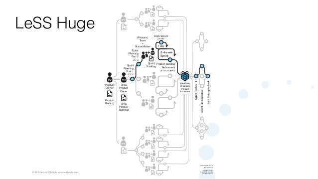© 2015 Scrum WithStyle scrumwithstyle.com Potentially Shippable Product Increment Product Owner Area Product Owner Area Pr...