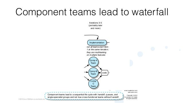 © 2015 Scrum WithStyle scrumwithstyle.com Component teams lead to waterfall Backlog Item 1 Backlog Item 2 ... Comp A Team ...