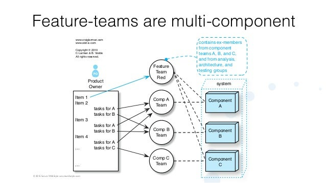 © 2015 Scrum WithStyle scrumwithstyle.com Feature-teams are multi-component Item 1 Item 2 Item 3 Item 4 … … Comp A Team Co...