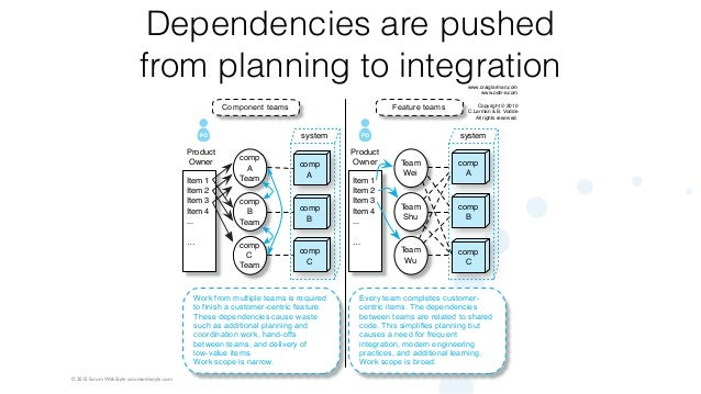 © 2015 Scrum WithStyle scrumwithstyle.com Dependencies are pushed from planning to integration Item 1 Item 2 Item 3 Item 4...