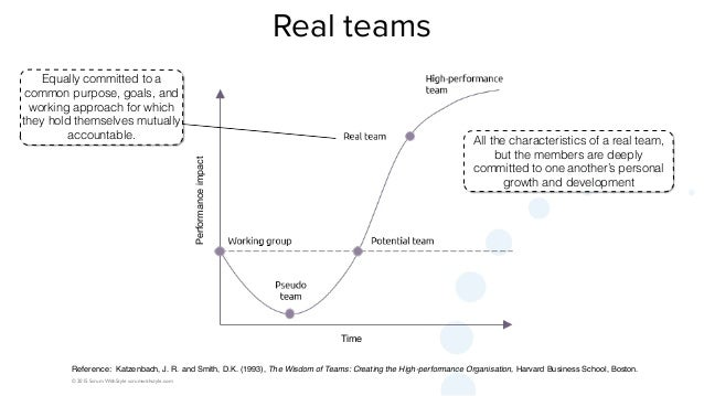 © 2015 Scrum WithStyle scrumwithstyle.com Real teams Equally committed to a common purpose, goals, and working approach fo...