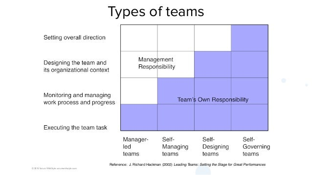 © 2015 Scrum WithStyle scrumwithstyle.com Types of teams Reference: J. Richard Hackman (2002) Leading Teams: Setting the S...