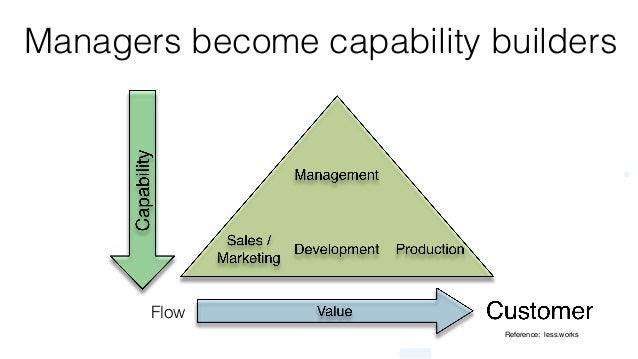 © 2015 Scrum WithStyle scrumwithstyle.com Managers become capability builders Reference: less.works Flow