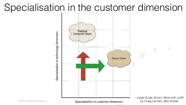 © 2015 Scrum WithStyle scrumwithstyle.com Specialisation in the customer dimension - Large-Scale Scrum: More with LeSS by ...