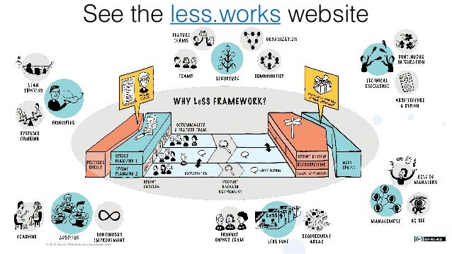 © 2015 Scrum WithStyle scrumwithstyle.com See the less.works website