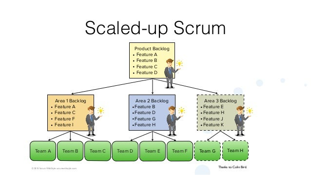 Introduction to Large-Scale Scrum LeSS