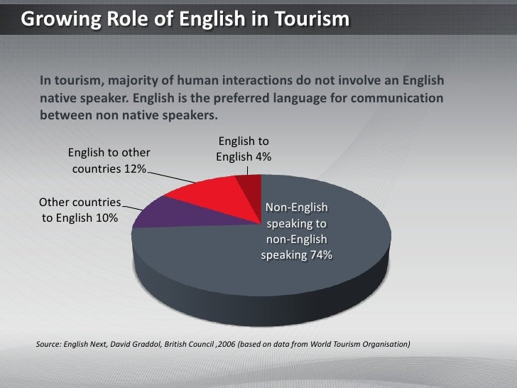 Growing Role of English in Tourism  In tourism, majority of human interactions do not involve an English  native speaker. ...