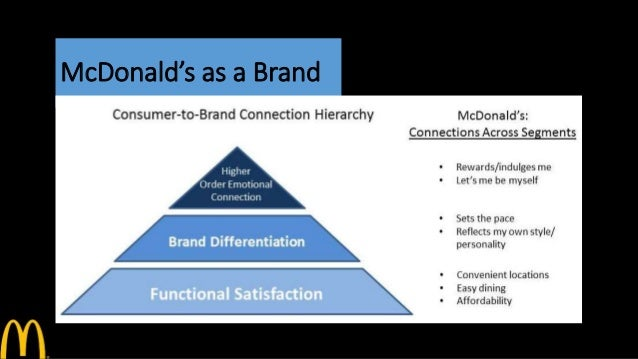 mcdonalds brand personality How brand personality affects products with different involvement  brand personality has its  mcdonalds or general electric, core brand identity might.
