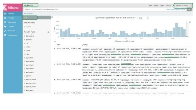 Recommendation engine Web Application ElasticSearch cluster web nodes with filebeat logstash User activity Kibana Dashboar...