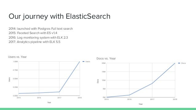 Our journey with ElasticSearch 2014: launched with Postgres Full text search 2015: Faceted Search with ES v1.4 2016: Log m...