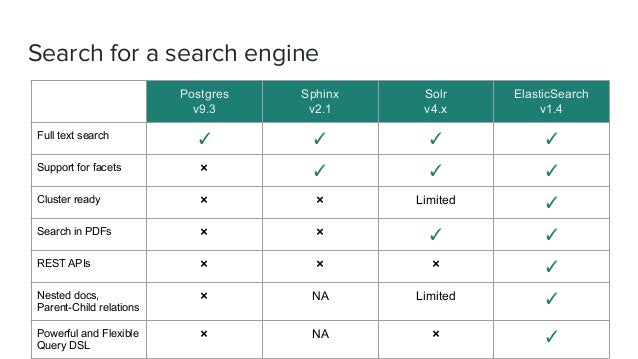 Search for a search engine Postgres v9.3 Sphinx v2.1 Solr v4.x ElasticSearch v1.4 Full text search ✓ ✓ ✓ ✓ Support for fac...