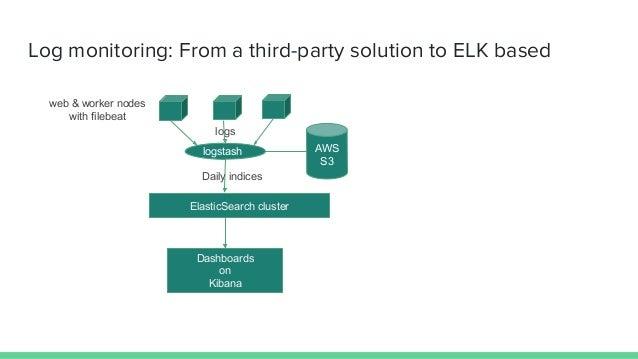 Analytics pipeline with ELK stack