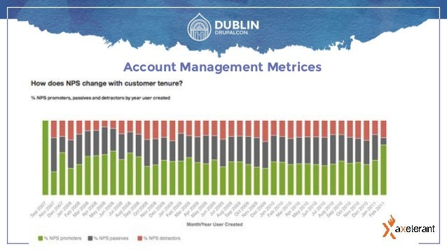 Growing Your Business Via Strategic Account Management