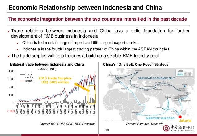 Indonesia Largest Trading Partner
