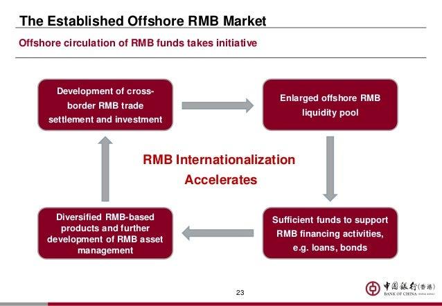 Pboc circular on rmb cross-border business plan