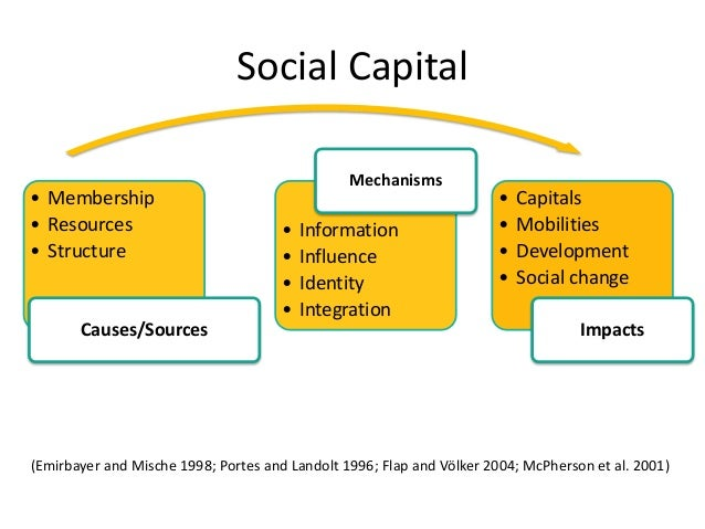 increase and decrease in social capital Real estate and corporate law decrease in social capital taxes disinvestment.