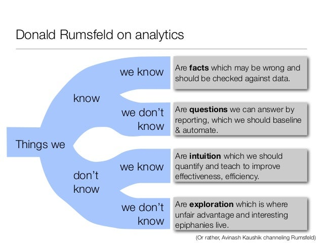 Donald Rumsfeld on analytics                               Are facts which may be wrong and                    we know    ...