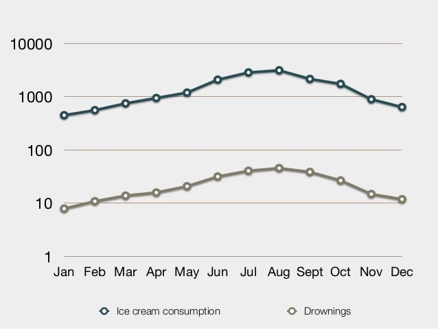 100001000 100  10   1        Jan Feb Mar Apr May Jun Jul Aug Sept Oct Nov Dec                Ice cream consumption    Drow...