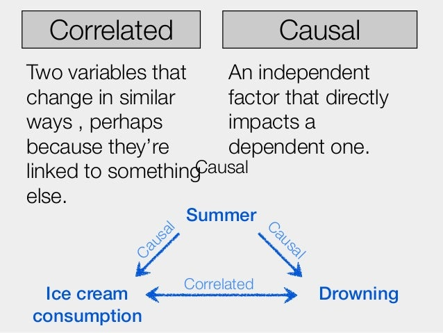 Correlated                     CausalTwo variables that    An independentchange in similar     factor that directlyways , ...