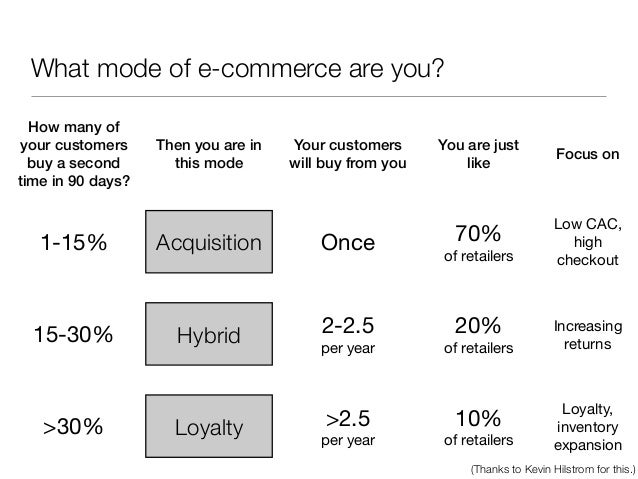 What mode of e-commerce are you?  How many of your customers    Then you are in   Your customers      You are just        ...