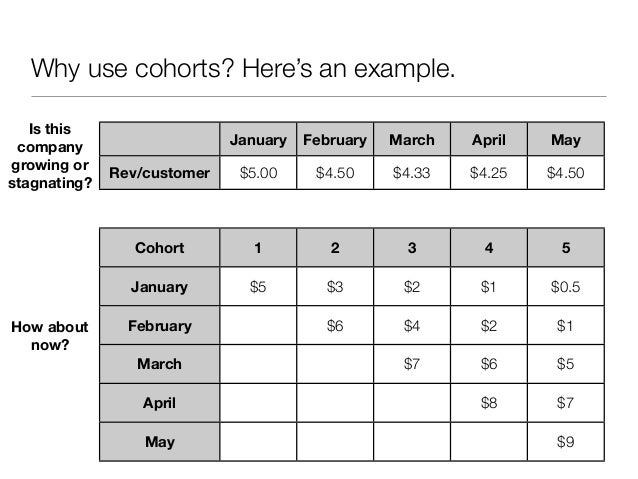 Why use cohorts? Here's an example.   Is this                            January   February   March   April   May company...