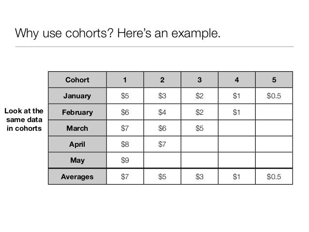 Why use cohorts? Here's an example.               Cohort    1    2    3    4     5              January    $5   $3   $2   ...