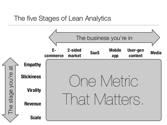 The five Stages of Lean Analytics                                                   The business you're in                 ...
