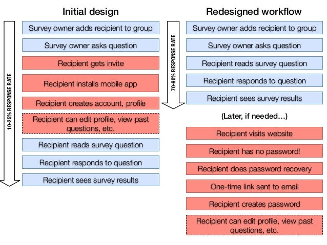 Initial design                                          Redesigned workflow                       Survey owner adds recipie...