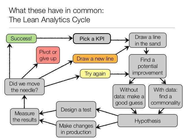 What these have in common:The Lean Analytics CycleSuccess!                         Pick a KPI               Draw a line   ...