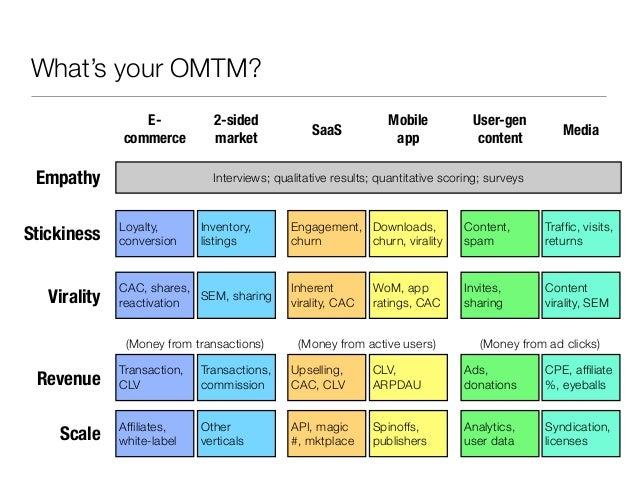 What's your OMTM?                 E-            2-sided                           Mobile           User-gen               ...