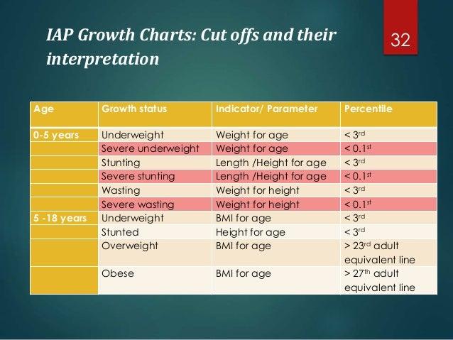 Iap Growth Chart Pdf