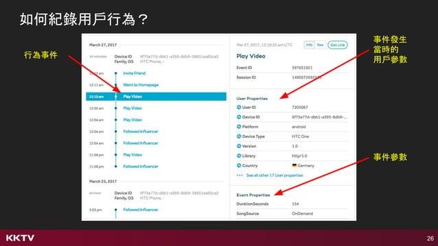 26 如何紀錄用戶行為? 行為事件 事件參數 事件發生 當時的 用戶參數